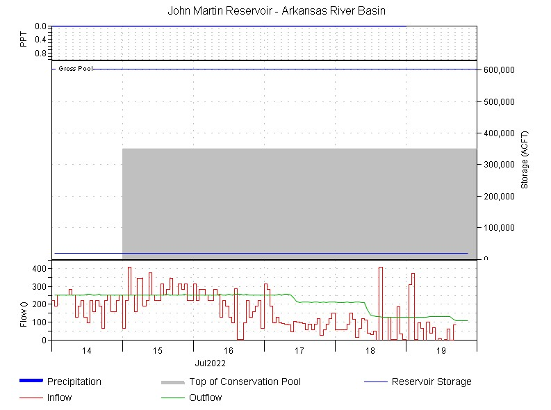 Time series plot showing recent conditions at the lake or reservoir.  See tabulated data for details.